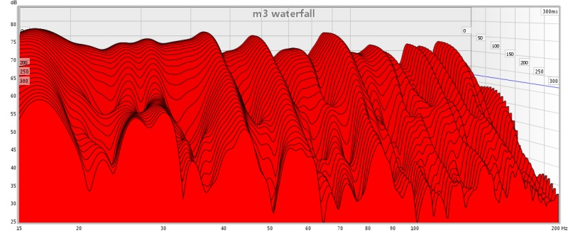 When is room treatment needed-m3-waterfall.jpg