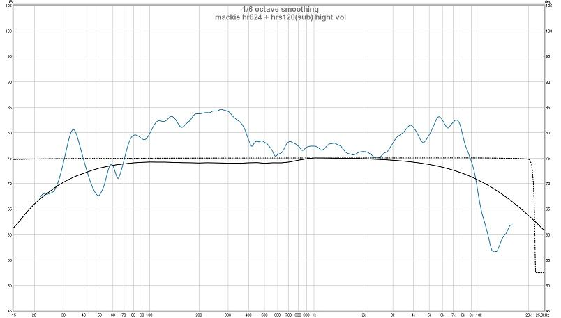 My REW measurement-mackie-hr624-hrs120-sub-hight-vol_800.jpg
