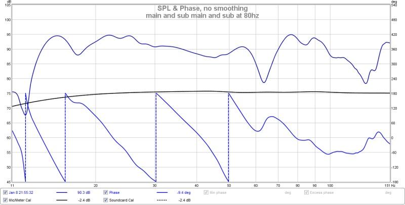 My first graph with REW-main-sub-lfe-80hz-main-crossiver-80hz.jpg