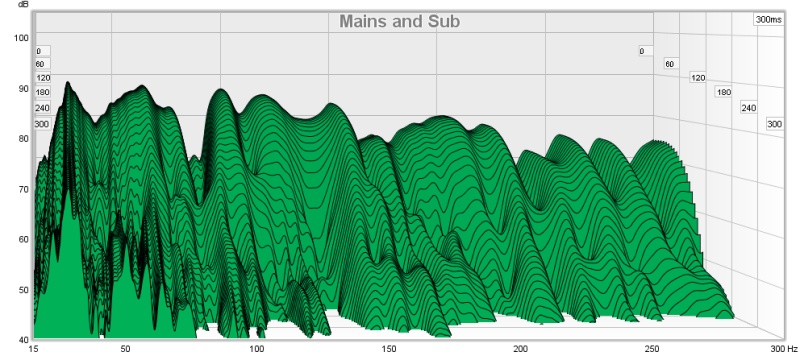 First Time REW results - Two nulls - any ideas?-mains-sub-waterfall.jpg