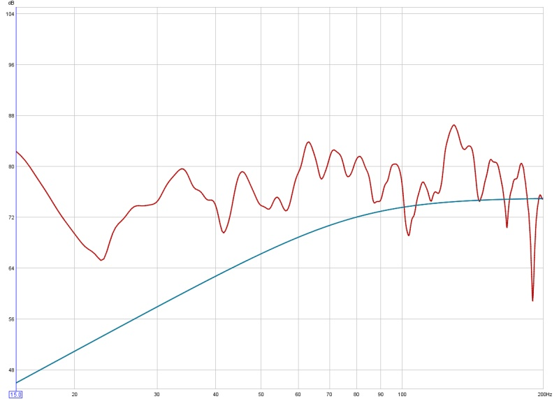 Phase questions, REW graphs, help?-mains-only-sub-off-no-filters.jpg