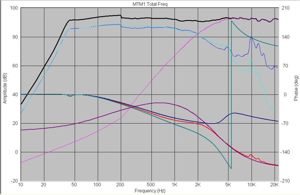 MTM build sort of...-mcm-mtm1-chart.jpg