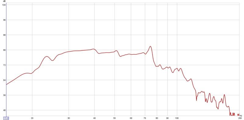 "Low SPL at 20hz for 12"" XLS Peerless-mean-slp-across-drivers-prs.jpg"