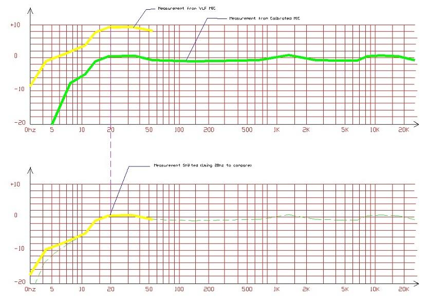 Infrasound - Erebus microphones ?-measurent_compared.jpg