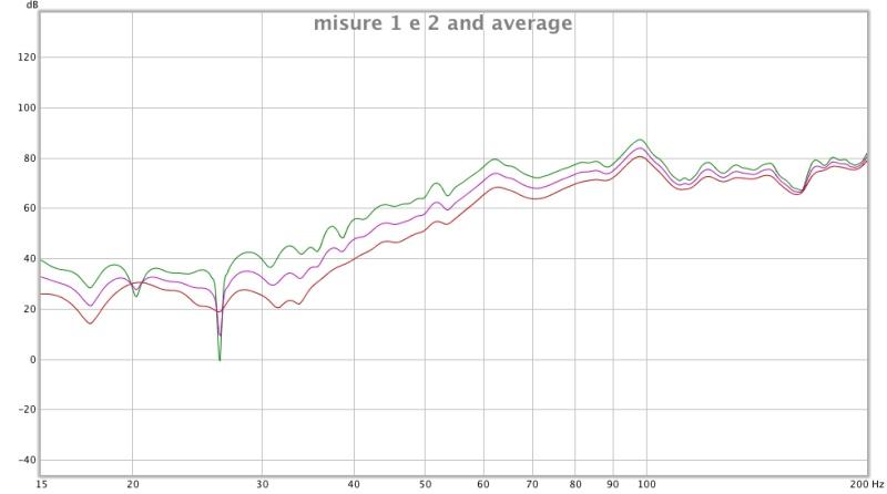 trace arithmetic and average the response-misure-1-e-2-average.jpg