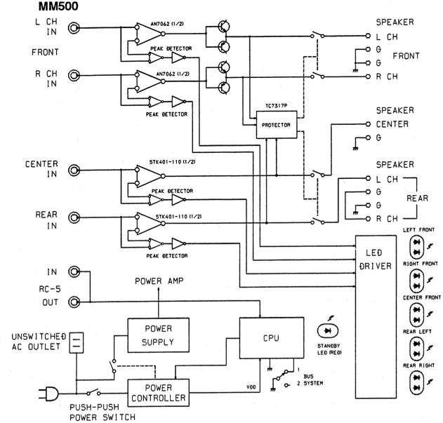Marantz MM500 amp - 4 channels, 4/5 speakers-mm500-outline.jpg