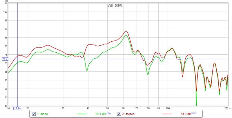 MiniDSP...mono or stereo for dual subs?-mono-vs-stereo.jpg