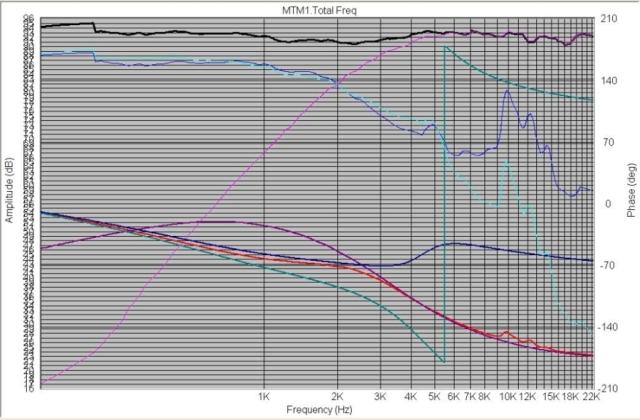 MTM build sort of...-mtm1-chart.jpg