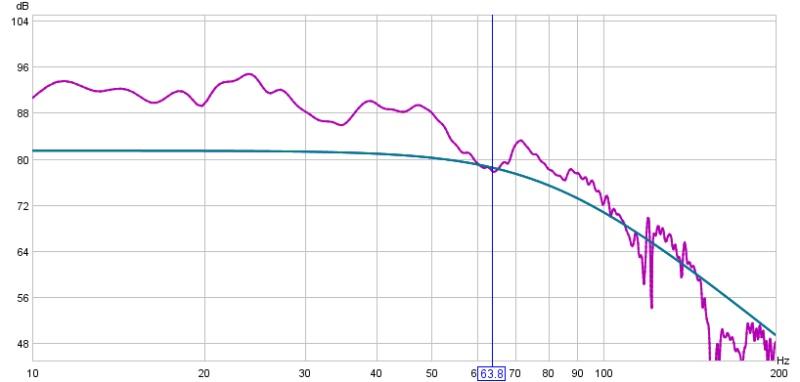 1st day using REW-near-corner-loaded-facing-up-120hz-sub-xo-80-hz-pp-xo-24-db-slope-81.4-db-cal.jpg
