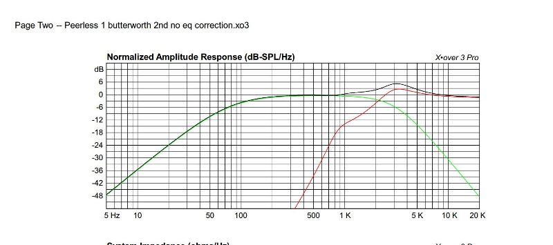 passive crossover-no-eq-graph.jpg