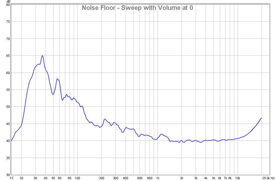 Waterfall graph from a RAM 1500 pickup truck-noise-floor-sweep-volume-0.jpg