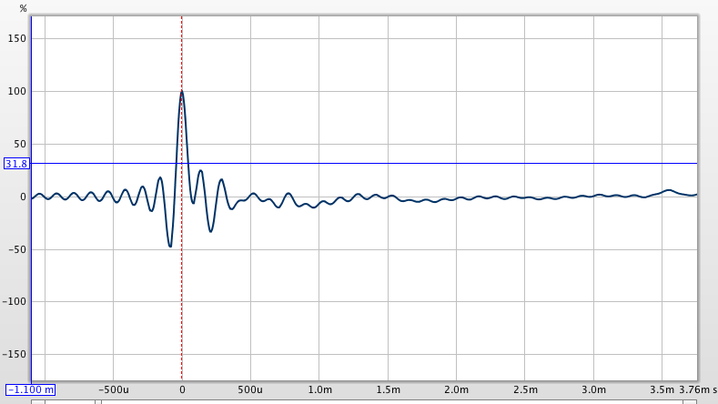 Linear vs Minimum Phase filters in REW for miniDSP-notgoodimpulse.png
