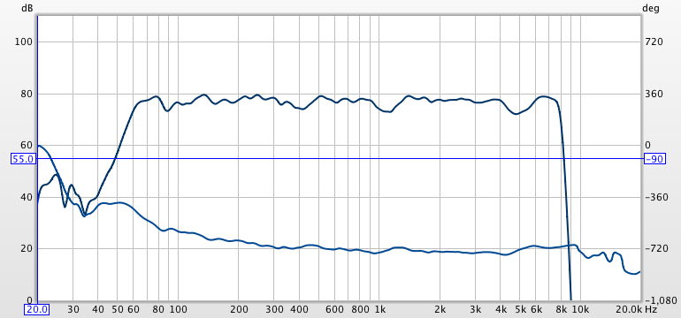 Linear vs Minimum Phase filters in REW for miniDSP-notgoodspl.png