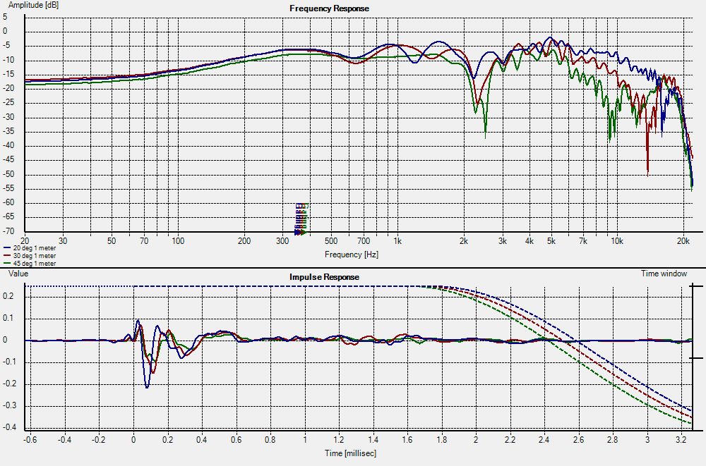 Looking for Efficient 2 Way Speaker Plans-off-axis-20-30-45-deg.png