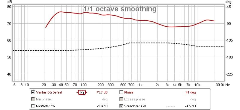 Which graph does the human ear hear-omnifix-txt-txt.jpg