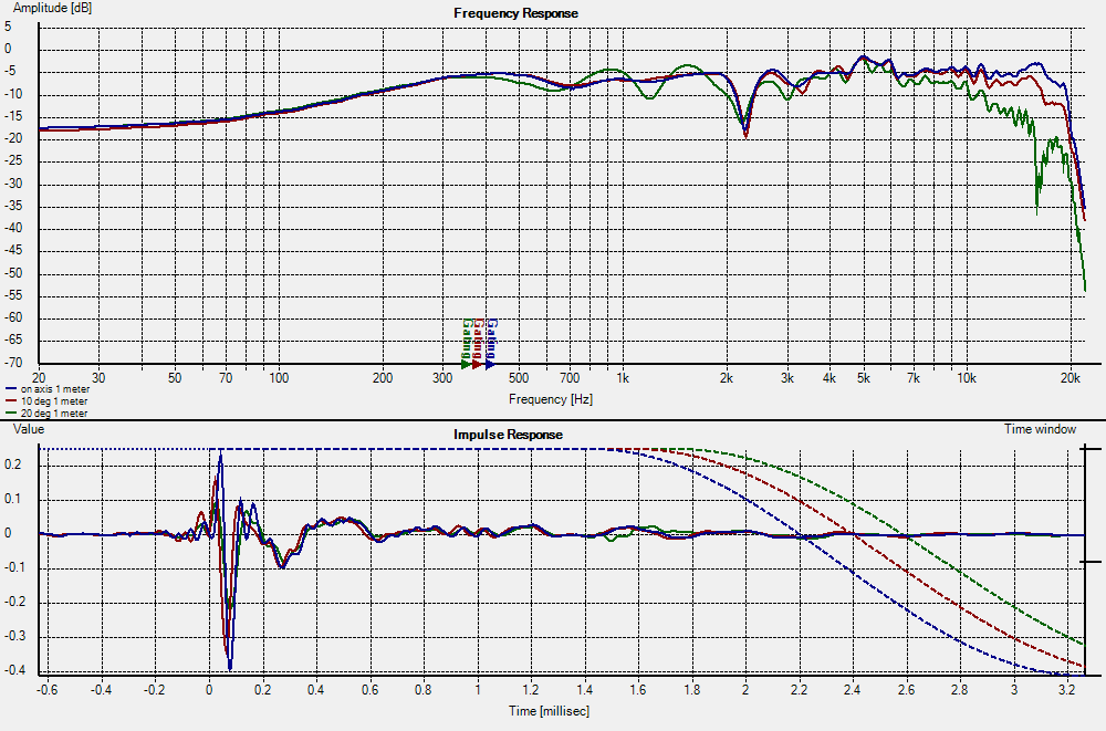 Looking for Efficient 2 Way Speaker Plans-off-axis-10-20-deg.png