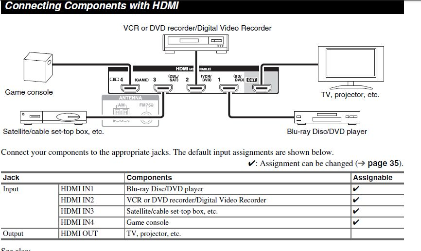using Component DVD and then HDMI to TV not working? - Home Theater ...