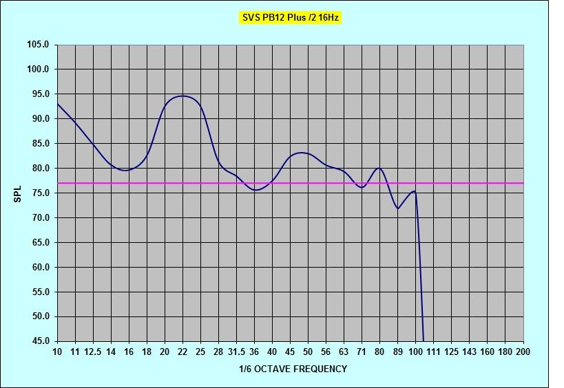 Radioshack SPL questions-pb12plus2-16hz-tune-noeq.jpg