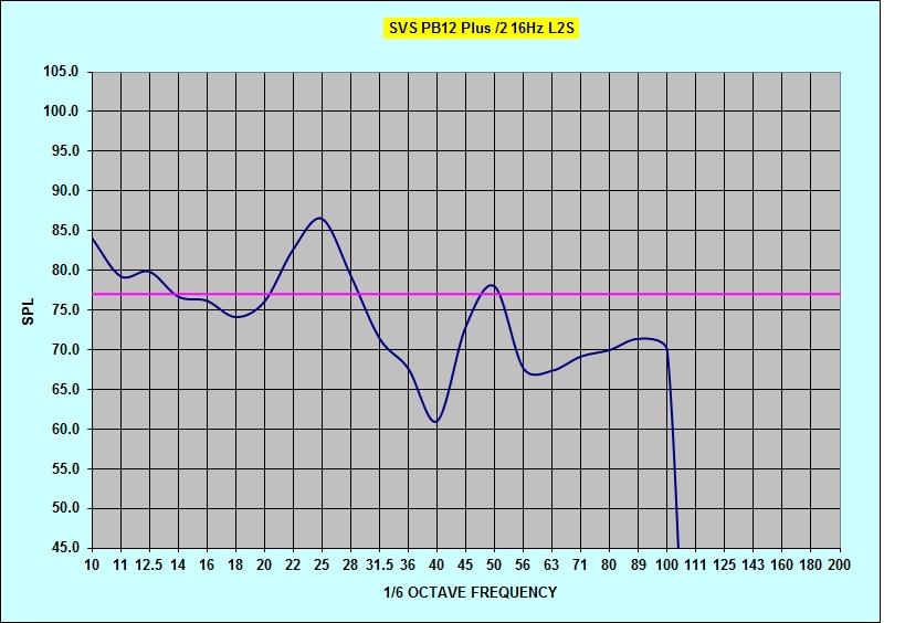 Radioshack SPL questions-pb12plus2-16hz-tune-noeq-l2s.jpg