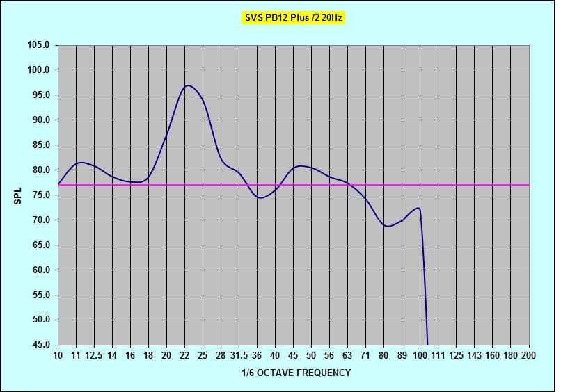 Radioshack SPL questions-pb12plus2-20hz-tune-noeq.jpg