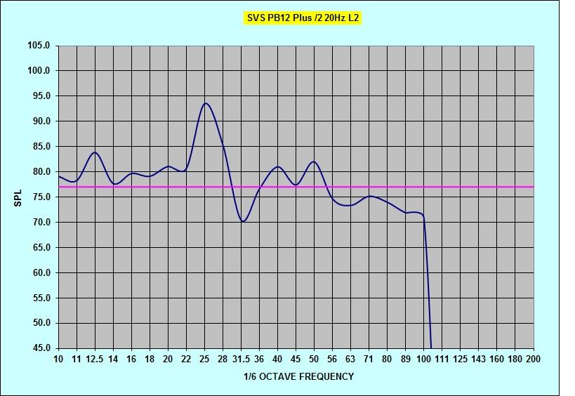 Radioshack SPL questions-pb12plus2-20hz-tune-noeq-l2.jpg