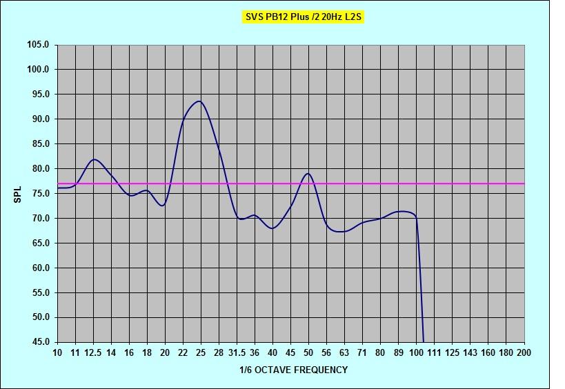 Radioshack SPL questions-pb12plus2-20hz-tune-noeq-l2s.jpg