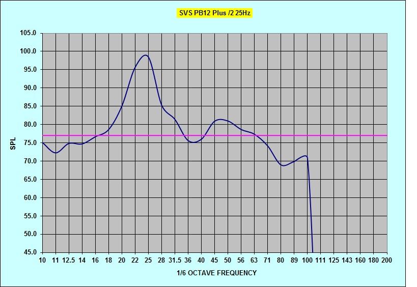 Radioshack SPL questions-pb12plus2-25hz-tune-noeq.jpg