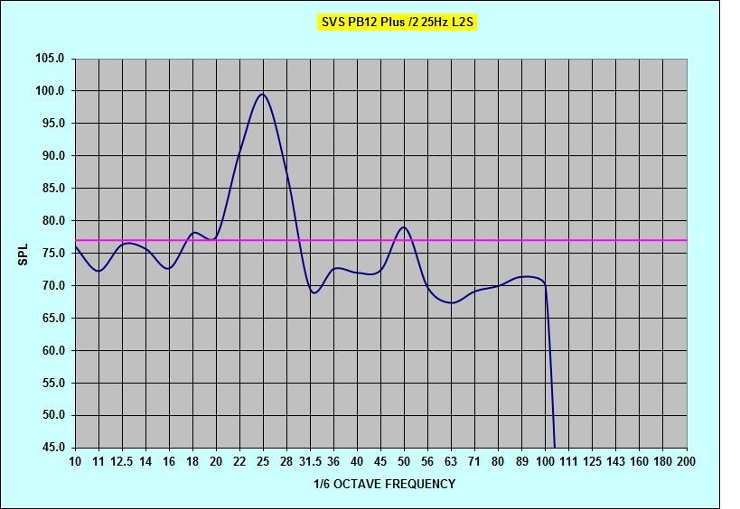 Radioshack SPL questions-pb12plus2-25hz-tune-noeq-l2s.jpg