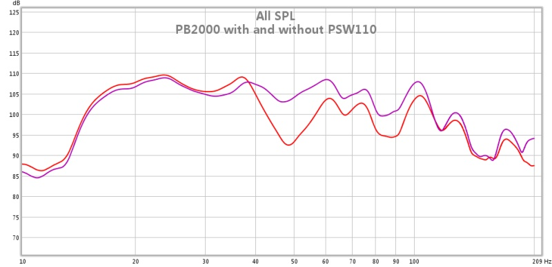 PB2000 graph!, MiniDSP(help)-pb2000-without-psw110.jpg