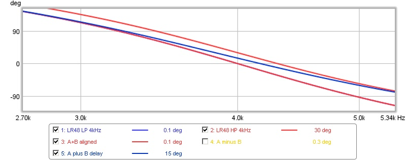 Question about using REW to time align drivers and/or Subs to mains...-phase-1-sample-30-degrees.jpg