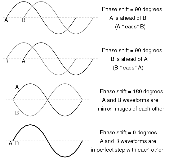 What is PHASE-phase.png