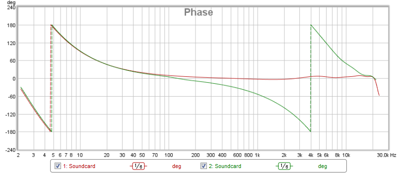 Difference; Internal Vs External Cal Sweep-phase.png