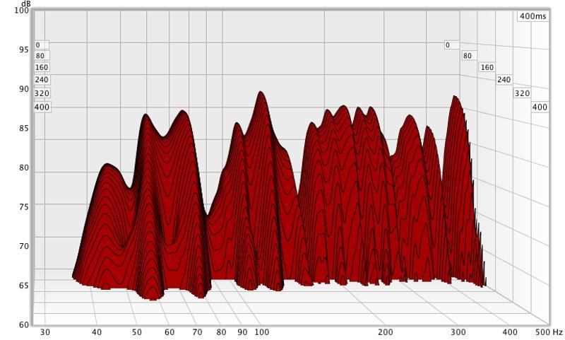 Help on first time REW measurements.-polecatsrew28-500waterfall.jpg
