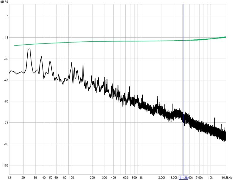 First measurements I dare to post!-pre-amp-loop-spectrum-32kfft-16avg-hann.jpg