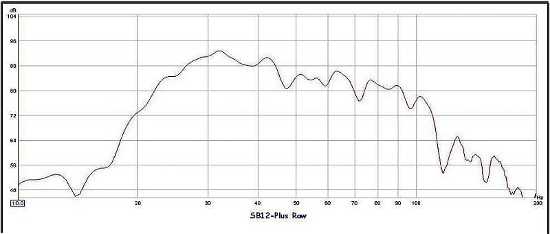 SVS SB12-Plus Subwoofer: The Mouse That Roars-raw-combined-graph-top.jpg
