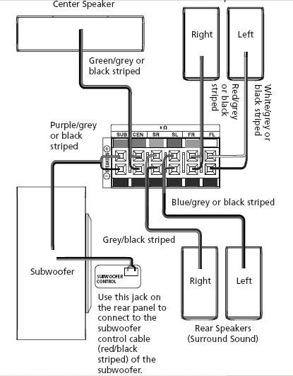 help with using an rca rt2870 subwoofer home theater forum and systems hometheatershack com RCA AV Receiver RCA RT2280 Receiver