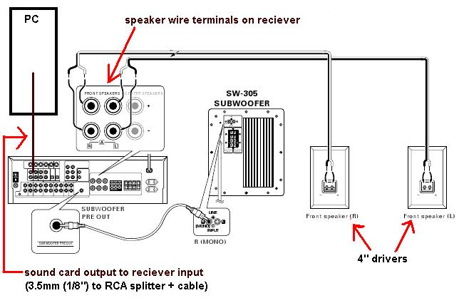 subwoofer wiring input wiring diagram Home Wiring Diagrams need assistance connecting active sub to pc home theater forum and subwoofer wiring