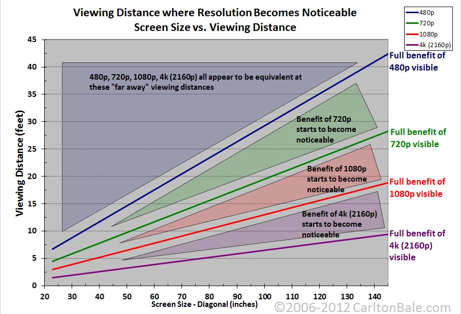 ESPN to Drop 3D Channel and Shift Focus to 4K-resolution_chart.jpg