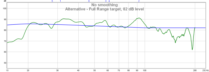 First Attempt at Eq'ing Subs with MiniDSP - Graph Interpretation Help-response2.png