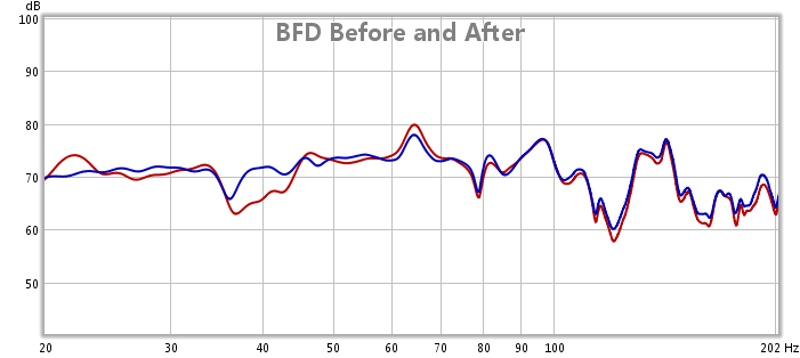First REW results!-rew-bfd-before-after.jpg