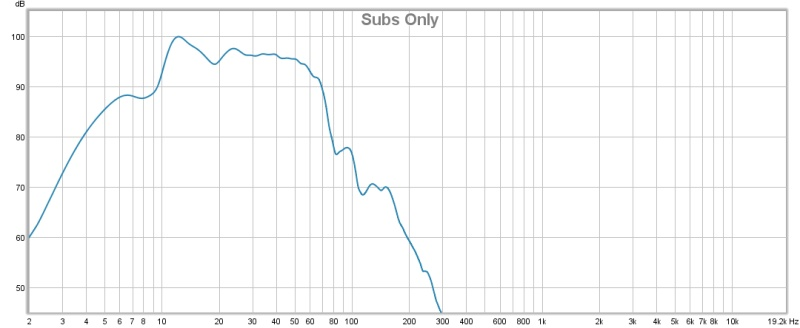 REW 5.1 with UMIK Mic - First Measurements-rew-subs-only.jpg