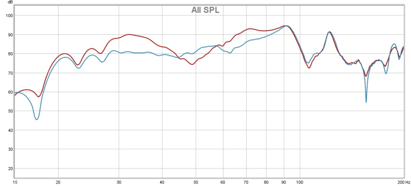 First Attempt at Eq'ing Subs with MiniDSP - Graph Interpretation Help-rew-sweeps-9.27.jpg