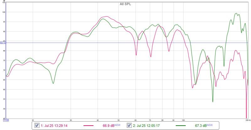 Low Frequency vs Transient response - 3 Subs & MiniDSP-rew_sweep.jpg