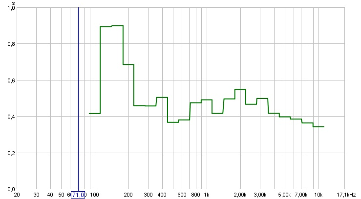 2 channel, left and right speakers only graphs-rhs_speaker_graph_rt60_2008_8_14.jpg