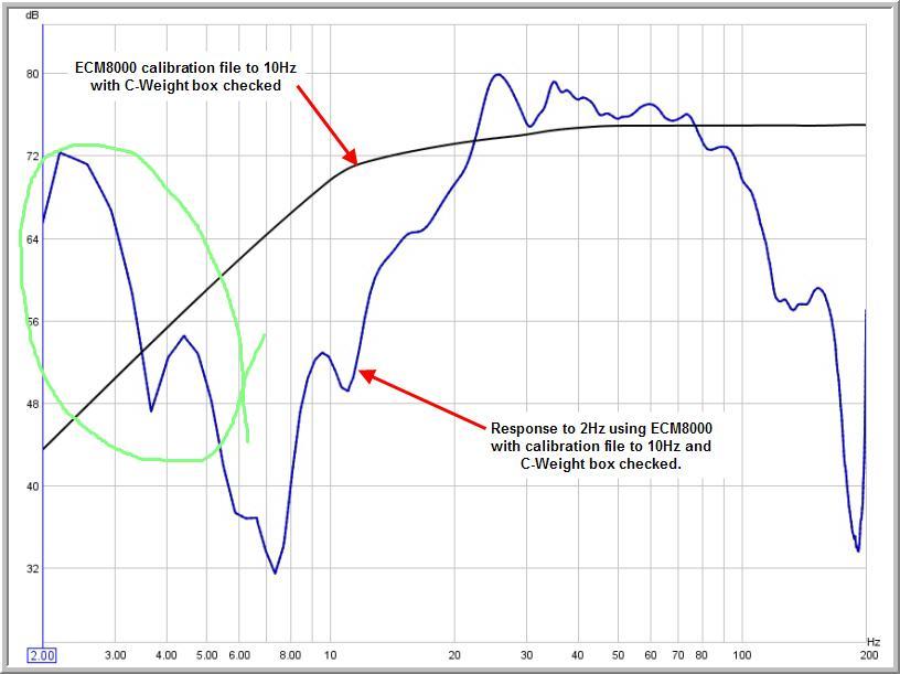 EqualizingTwo Subs-rising-level-below-5hz-c.jpg