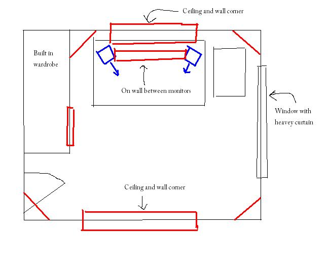 Acoutic treatment of home mixing room - before and after (graphs inside)-room.jpg