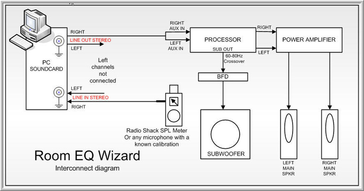 wiring a room diagram wiring image wiring diagram home theater subwoofer wiring diagram home wiring diagrams on wiring a room diagram