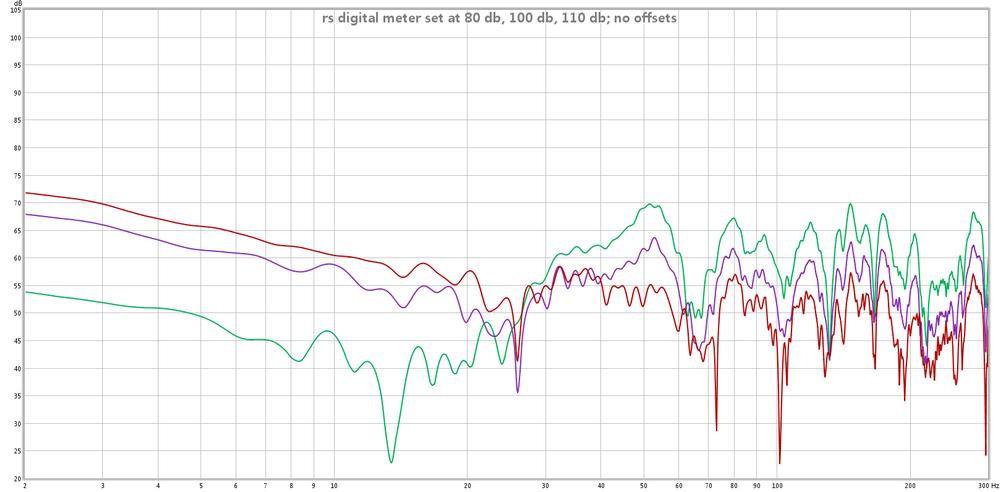Odd low frequency behavior of UCA-202-rs-digital-meter-set-80-db-100-db-110-db-no-offsets.png