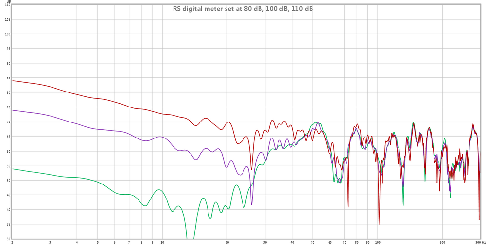Odd low frequency behavior of UCA-202-rs-digital-meter-set-80-db-100-db-110-db.png