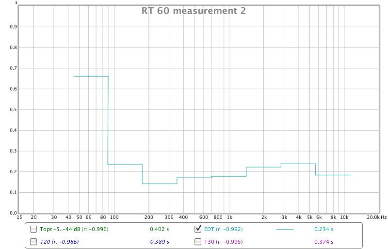 Same setting different responses-rt-60-measurement-2.jpg